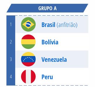 Grupo A Brasil, Bolivia, Venezuela e Peru
