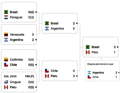 Copa America 2019 Campeao Brasil Resultados