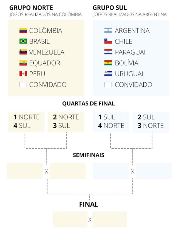 Tabela da Copa America 2021