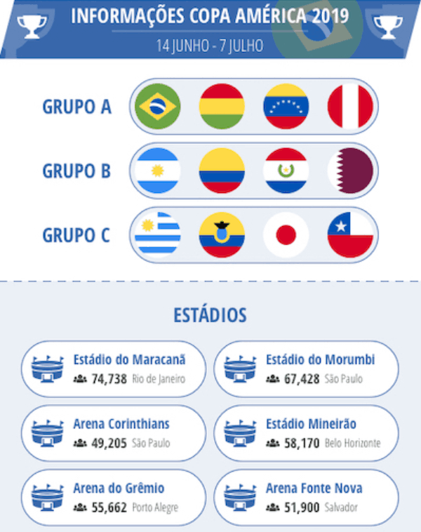 Grupos e estádios apostar Copa América 2019